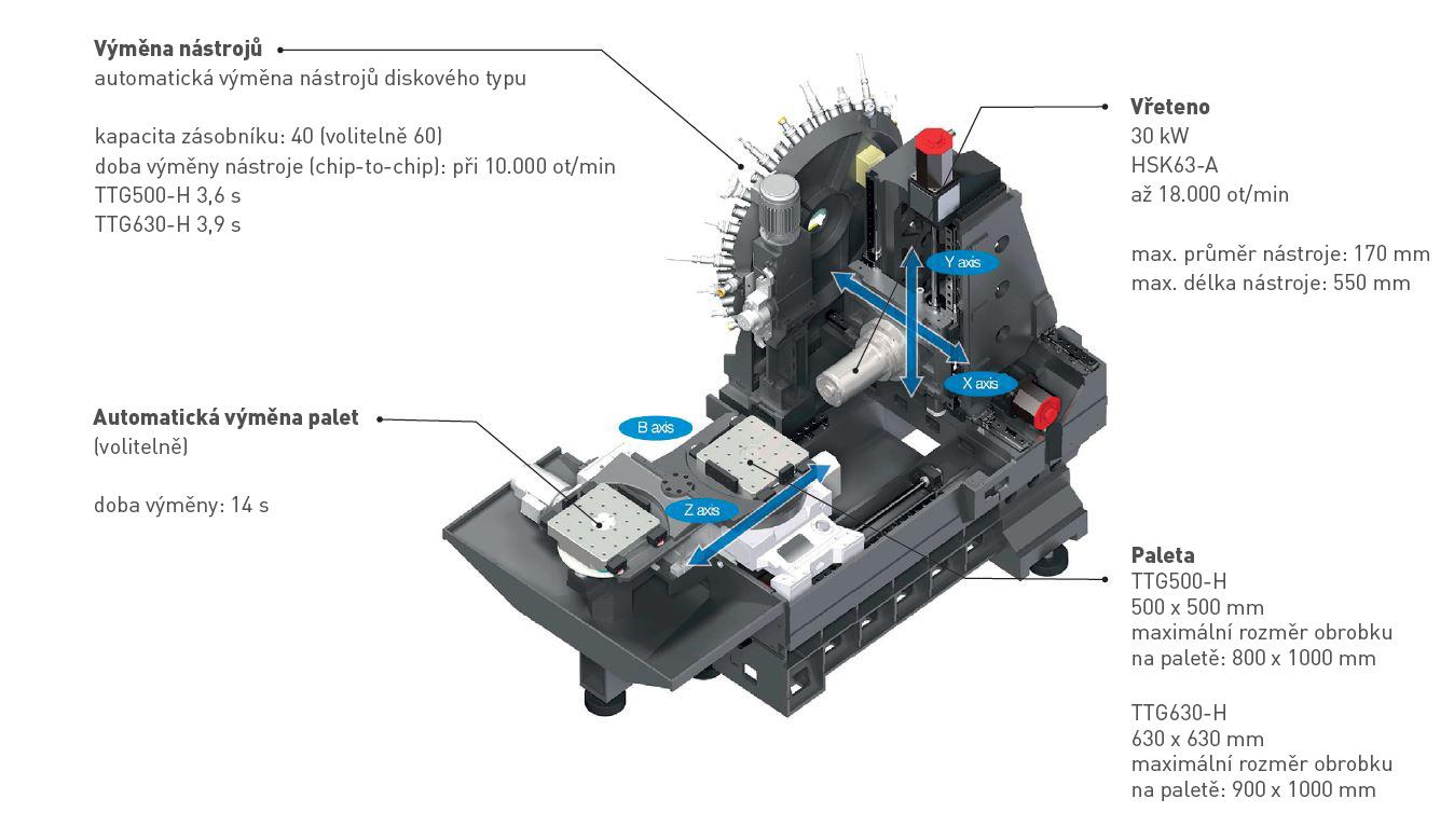 TTG500_630-H-vnitrni-casti